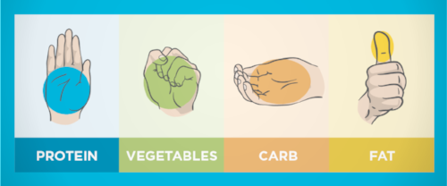 Hand-size portions - palm of protein, closed fist of vegetables, cupped hand of carbs and thumb of fats