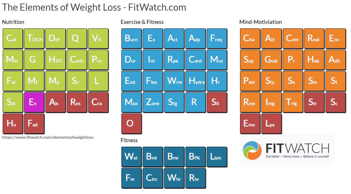 weight loss calculator calorie deficit